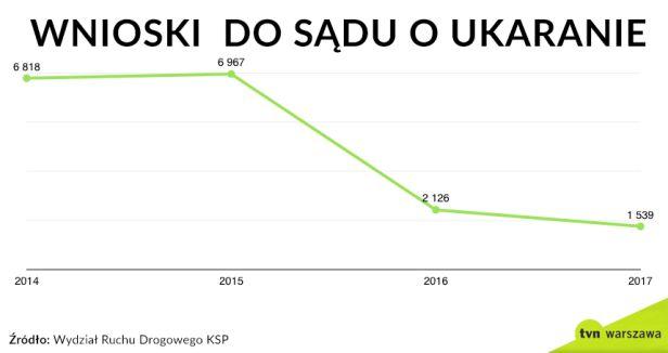 Wnioski o ukaranie w latach 2014-2017
