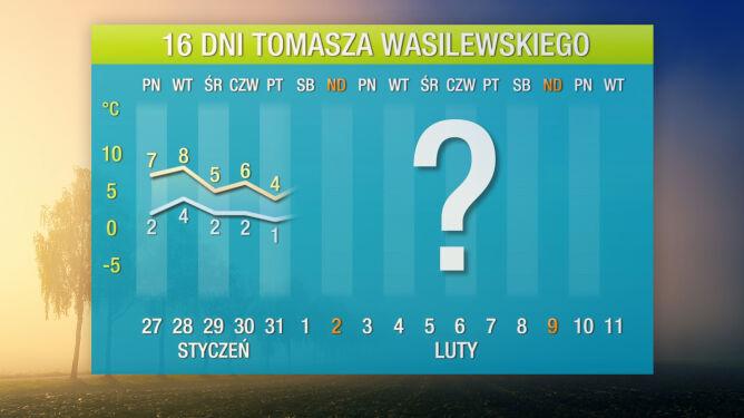 Prognoza pogody na 16 dni: będzie jeszcze cieplej