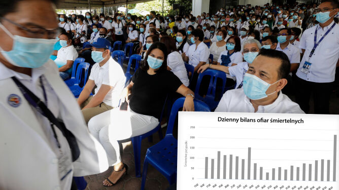 228 osób koronawirus zabił jednego dnia